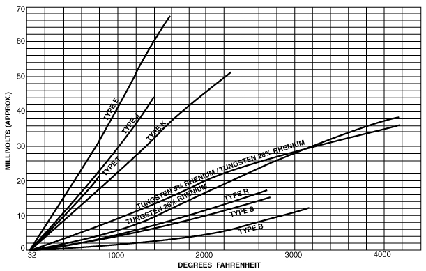Thermocouple Wire Element Chart : Control elements
